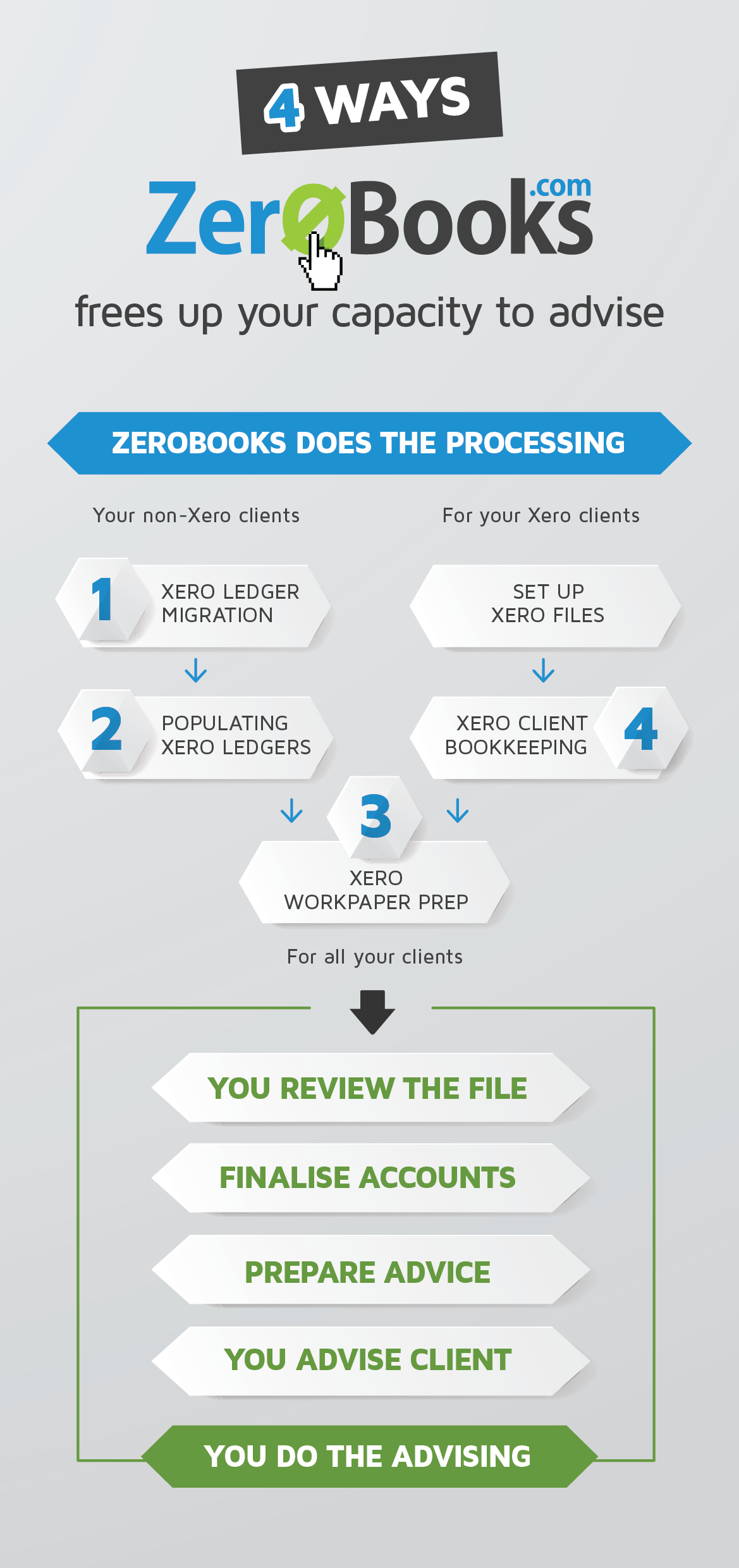 Gain Capacity with Zerobooks